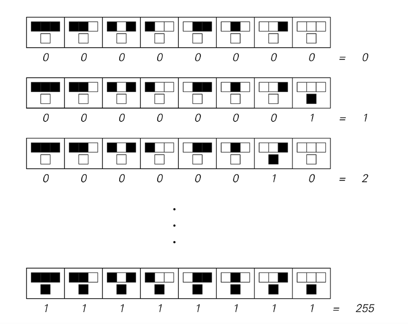 The sequence of 256 possible cellular automaton rules of the kind shown above