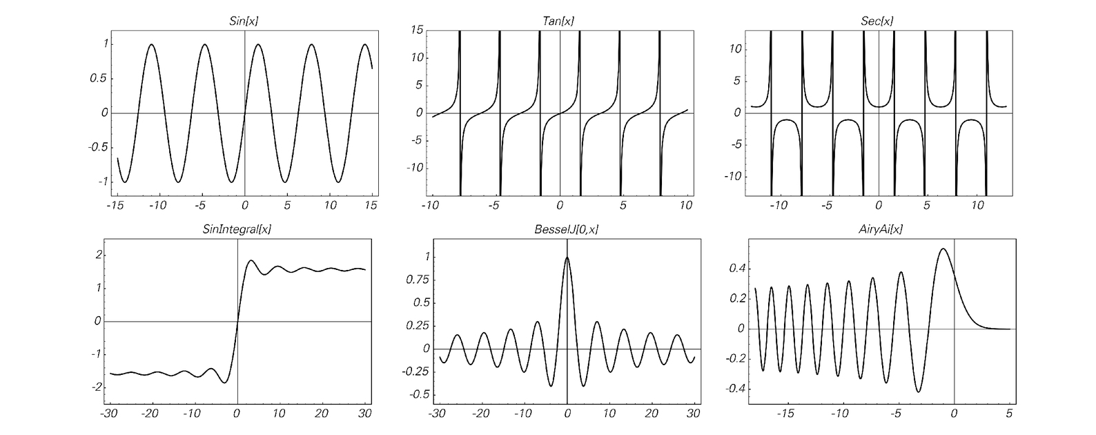 Plots of some standard mathematical functions