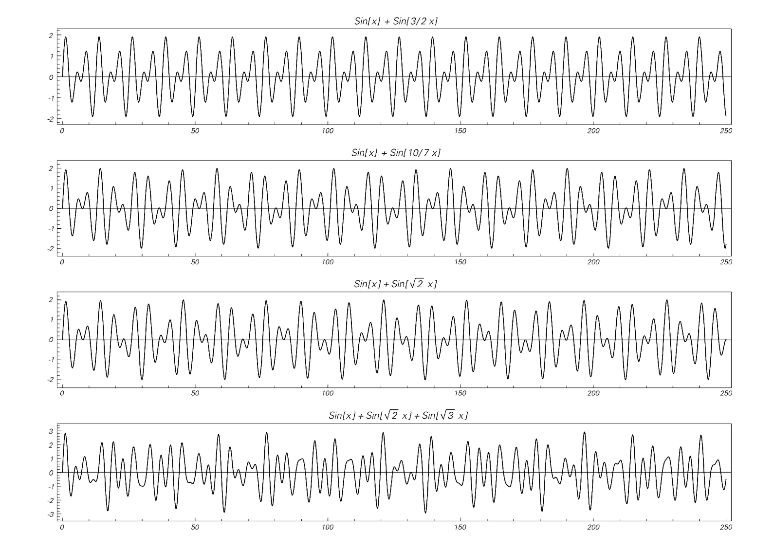 Curves obtained by adding various sine functions