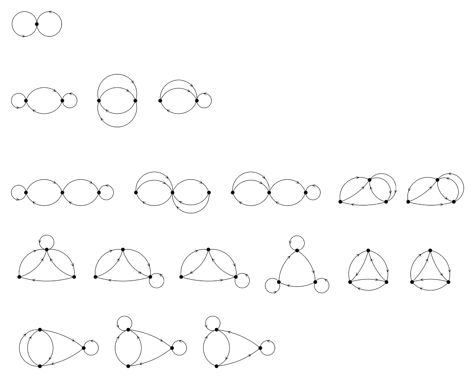 Possible networks with one, two or three nodes