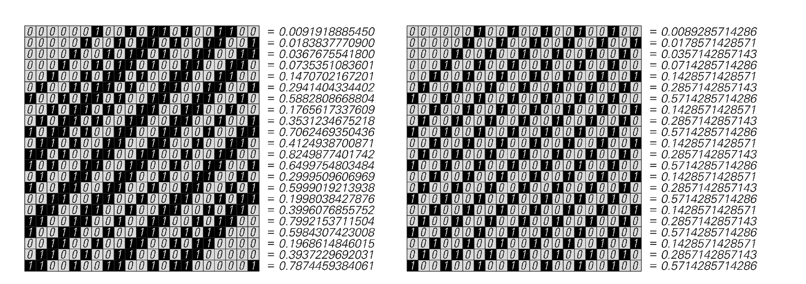Digit sequences of positions of points on successive steps