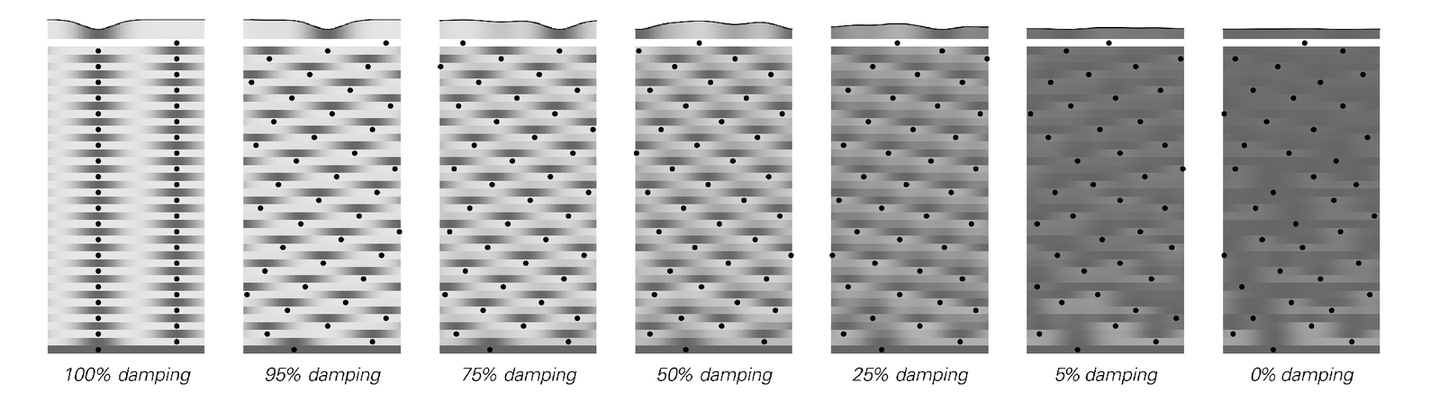Examples of changing the amount of damping used in the model on page 410