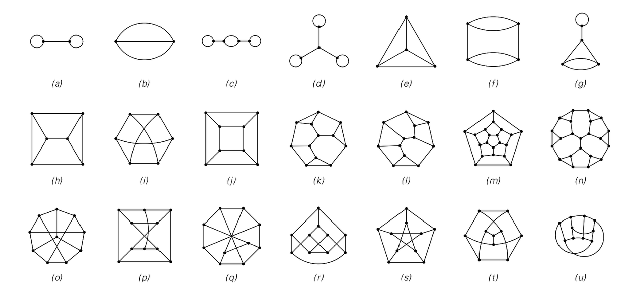 Small networks with three connections at each node