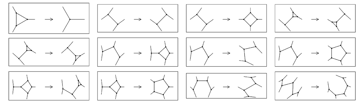 Rules that involve replacing clusters of nodes in a network by other clusters of nodes