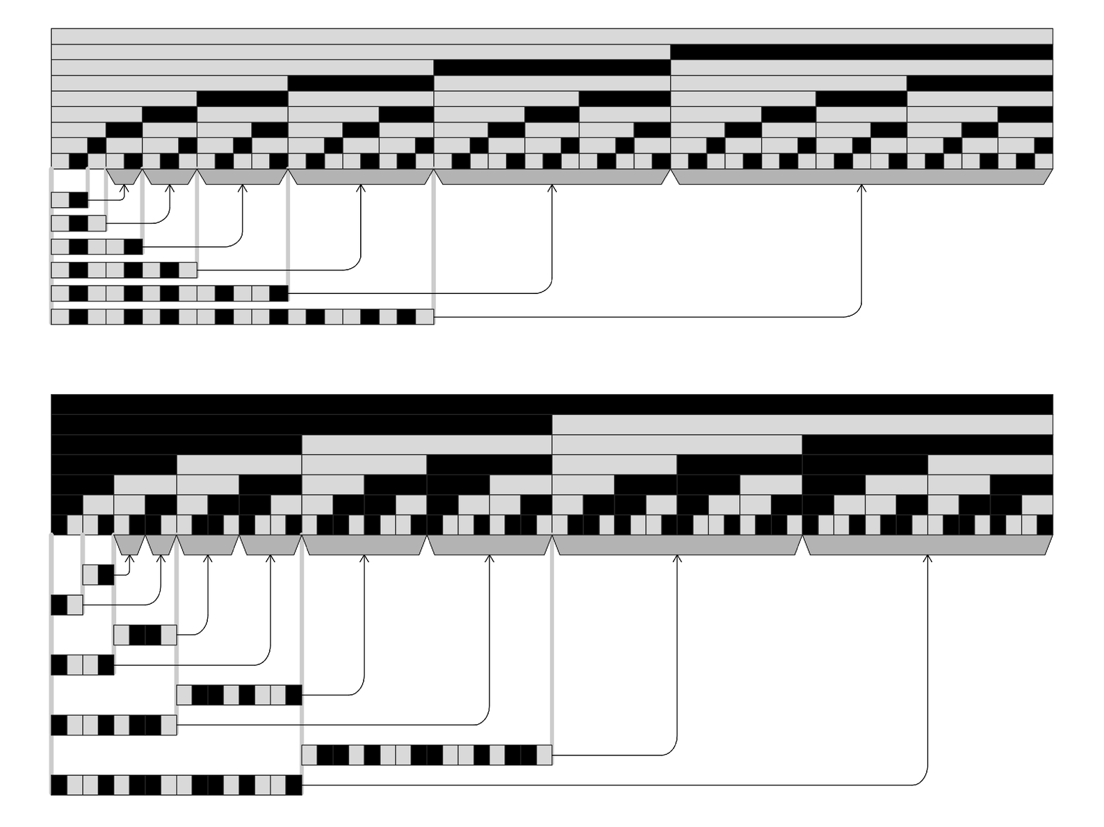 Examples of the pattern of repeats found in purely nested data