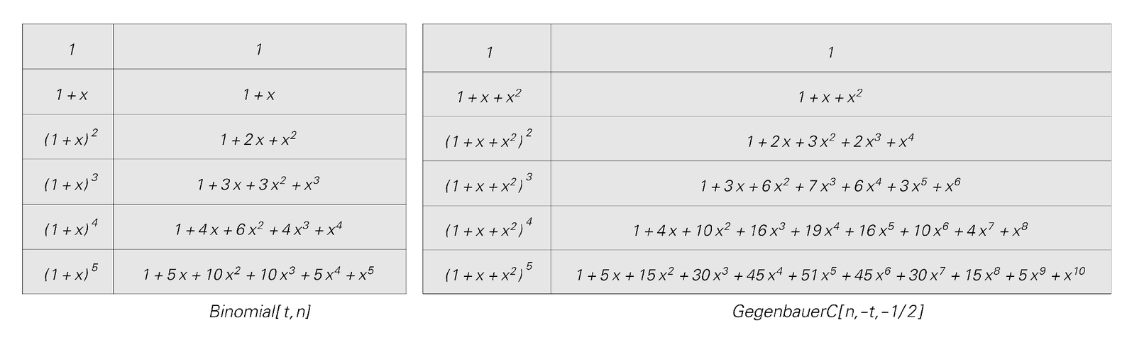 Algebraic representations of the patterns on the facing page