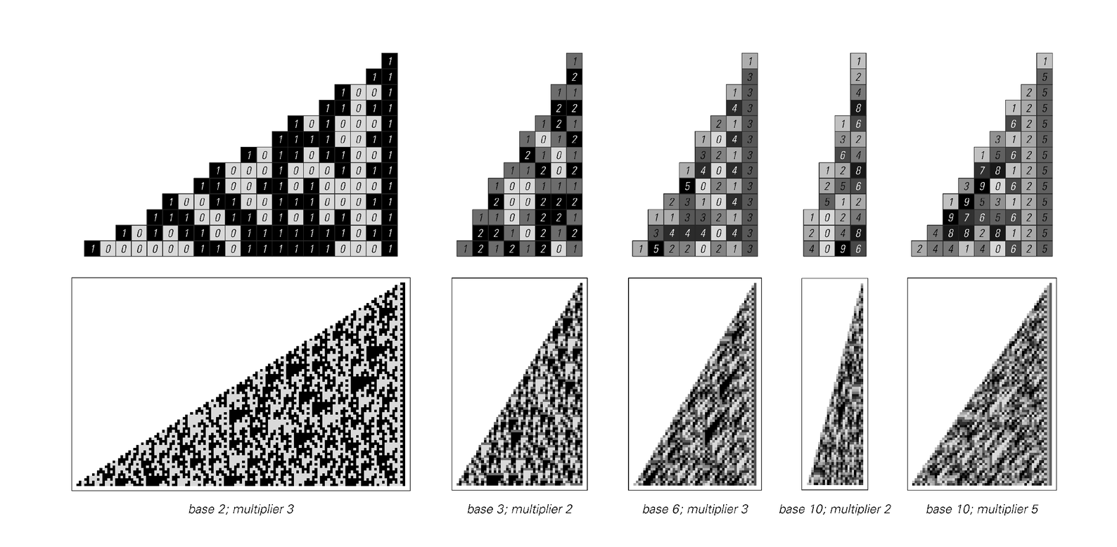 Patterns of digits in various bases