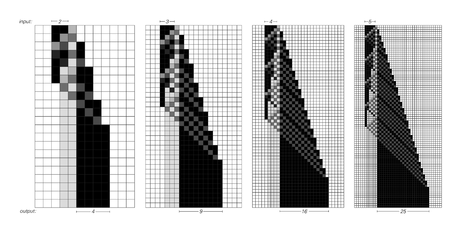 Cellular automaton that computes the square of any number