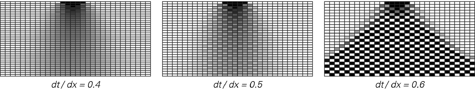 Numerical analysis [of PDEs] image 1