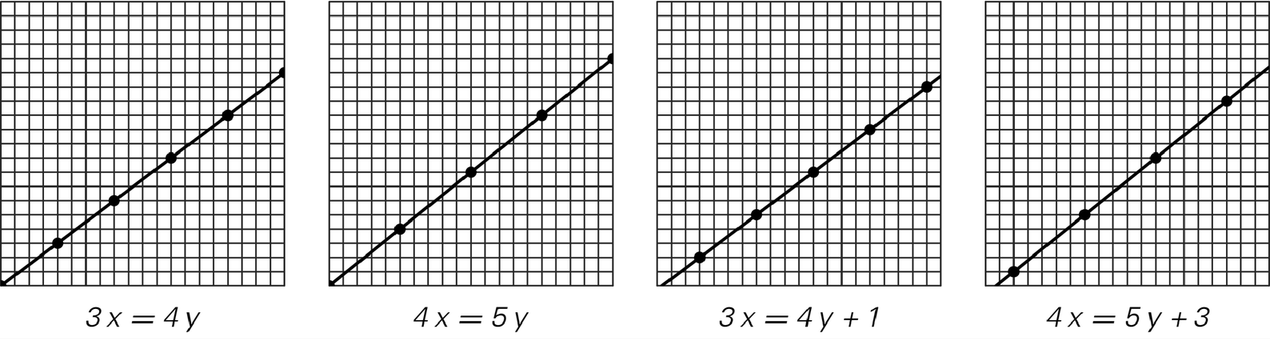 Diophantine equations image 1