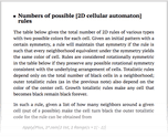 Numbers of possible [2D cellular automaton] rules