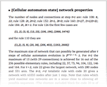 [Cellular automaton state] network properties