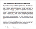 Spacetime networks from multiway systems