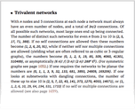 Trivalent networks